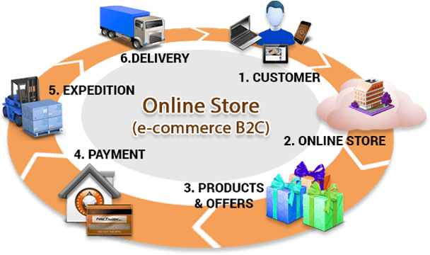 Business to Consumer Web Site Development Lanzarote